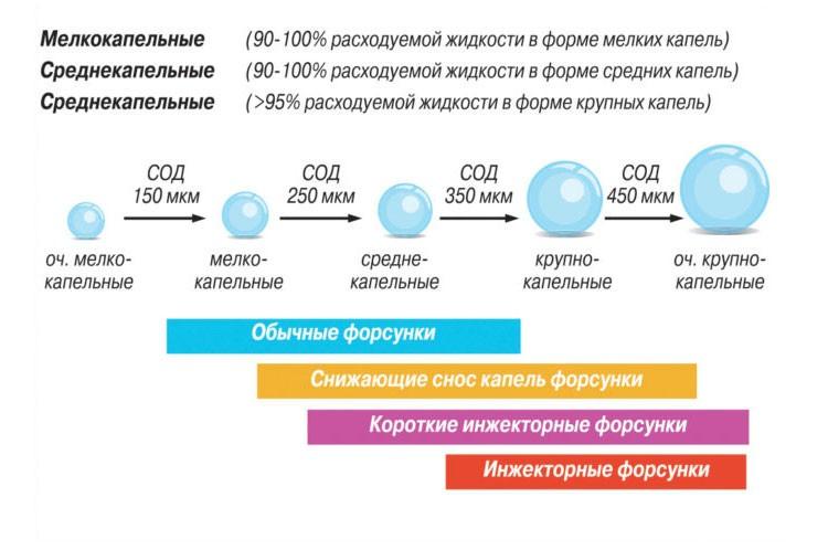 средний объемный диаметр капли